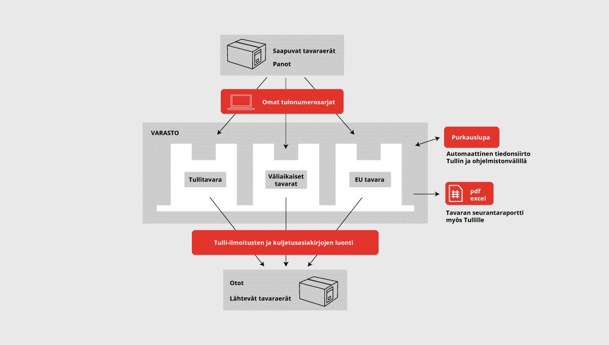 tullager-tullivarasto-infograf.png